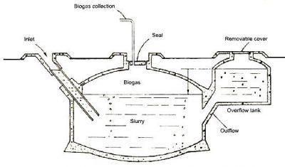 biogas-methane-generator-diy