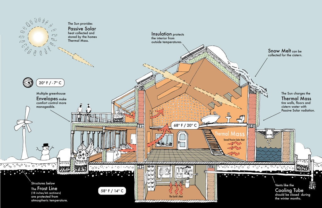 passive house solar thermal dynamics