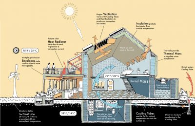 hot-climate-passive-house
