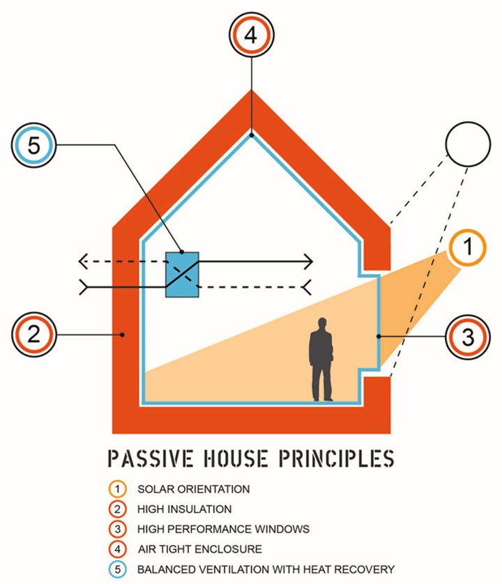 passive solar thermal dynamics