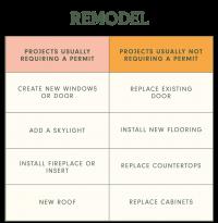 remodel-permits