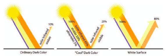 solar-cool-coating-graphic